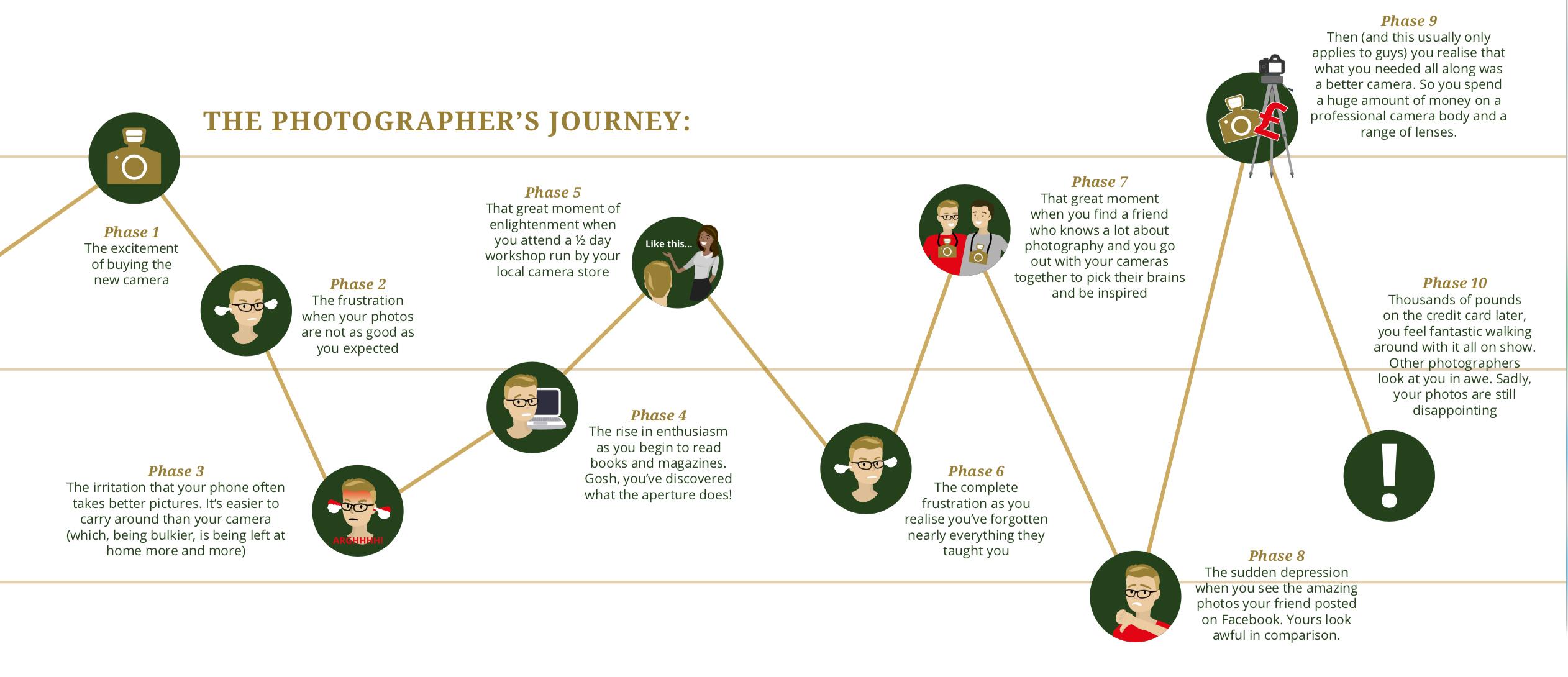 Photographer's Journey copy